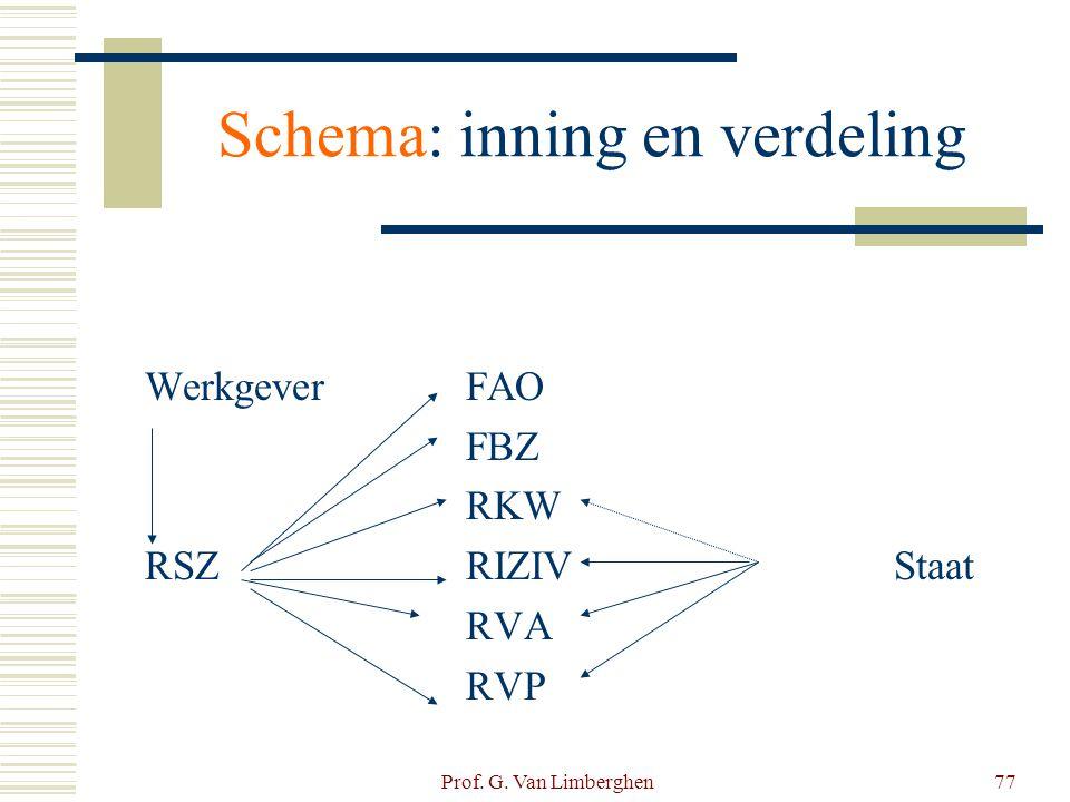 Prof. G. Van Limberghen77 Schema: inning en verdeling WerkgeverFAO FBZ RKW RSZRIZIVStaat RVA RVP