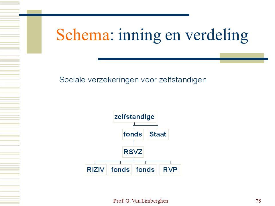Prof. G. Van Limberghen78 Schema: inning en verdeling