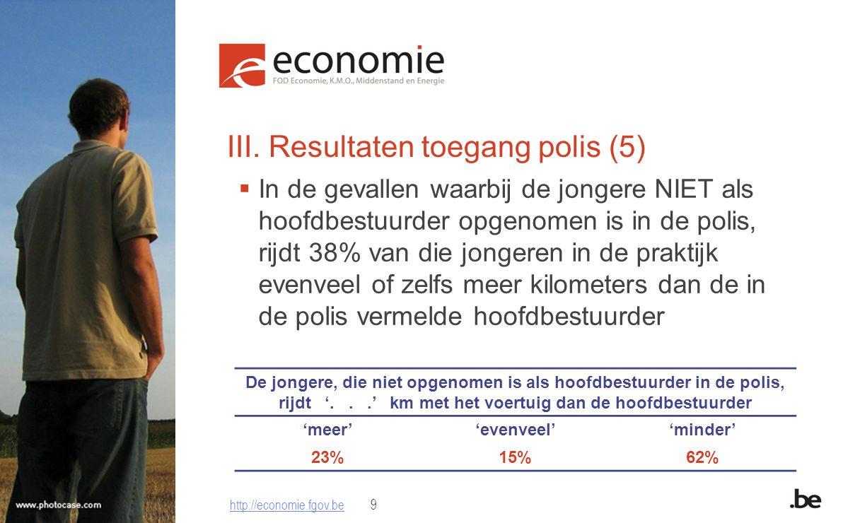 III. Resultaten toegang polis (5)  In de gevallen waarbij de jongere NIET als hoofdbestuurder opgenomen is in de polis, rijdt 38% van die jongeren in