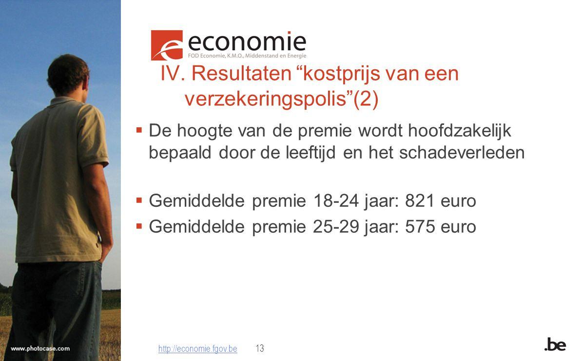 """IV. Resultaten """"kostprijs van een verzekeringspolis""""(2)  De hoogte van de premie wordt hoofdzakelijk bepaald door de leeftijd en het schadeverleden """