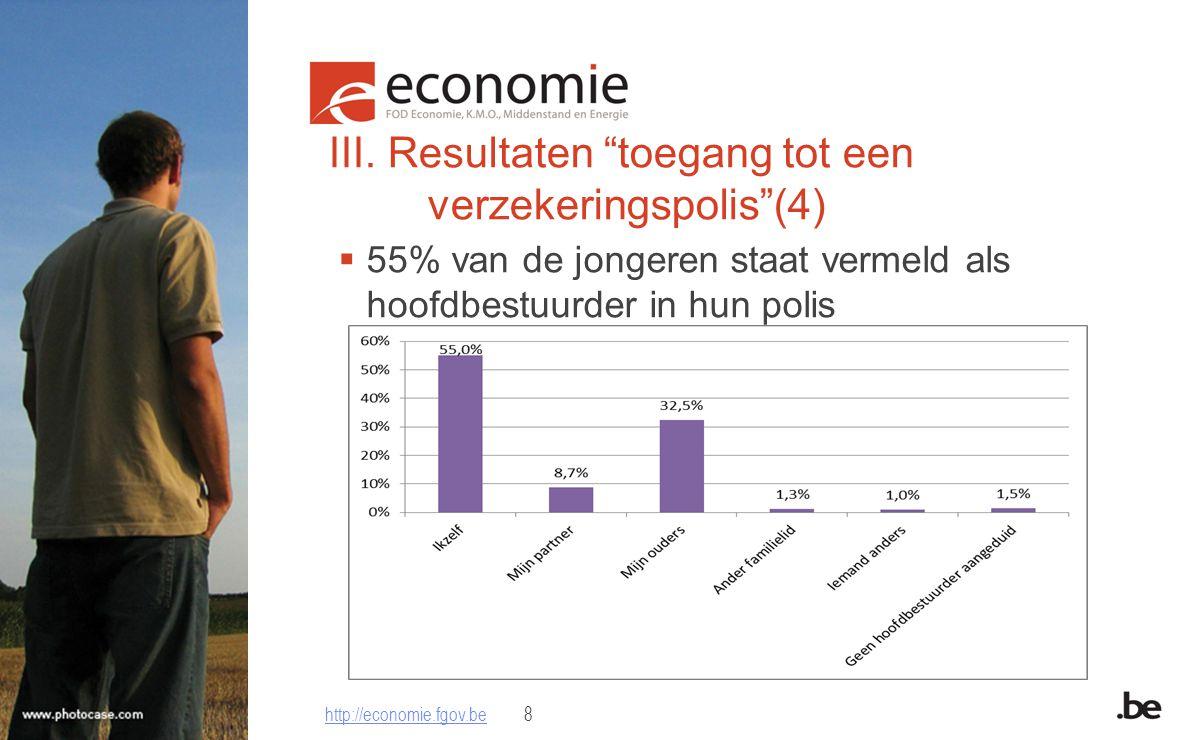 """III. Resultaten """"toegang tot een verzekeringspolis""""(4)  55% van de jongeren staat vermeld als hoofdbestuurder in hun polis http://economie.fgov.behtt"""