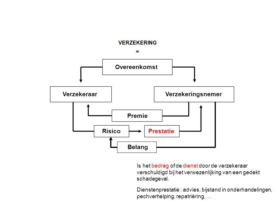 Verzekeringsnemer Overeenkomst Verzekeraar Premie RisicoPrestatie Is het bedrag of de dienst door de verzekeraar verschuldigd bij het verwezenlijking van een gedekt schadegeval.