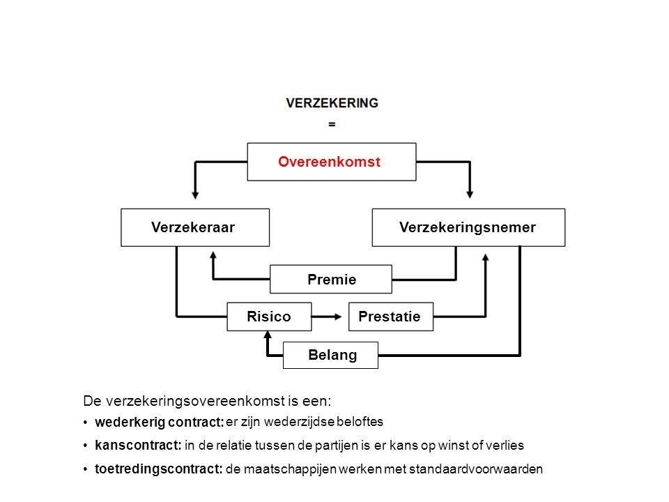 Verzekeringsnemer Overeenkomst Verzekeraar Premie RisicoPrestatie Is de verzekeringsmaatschappij Belang