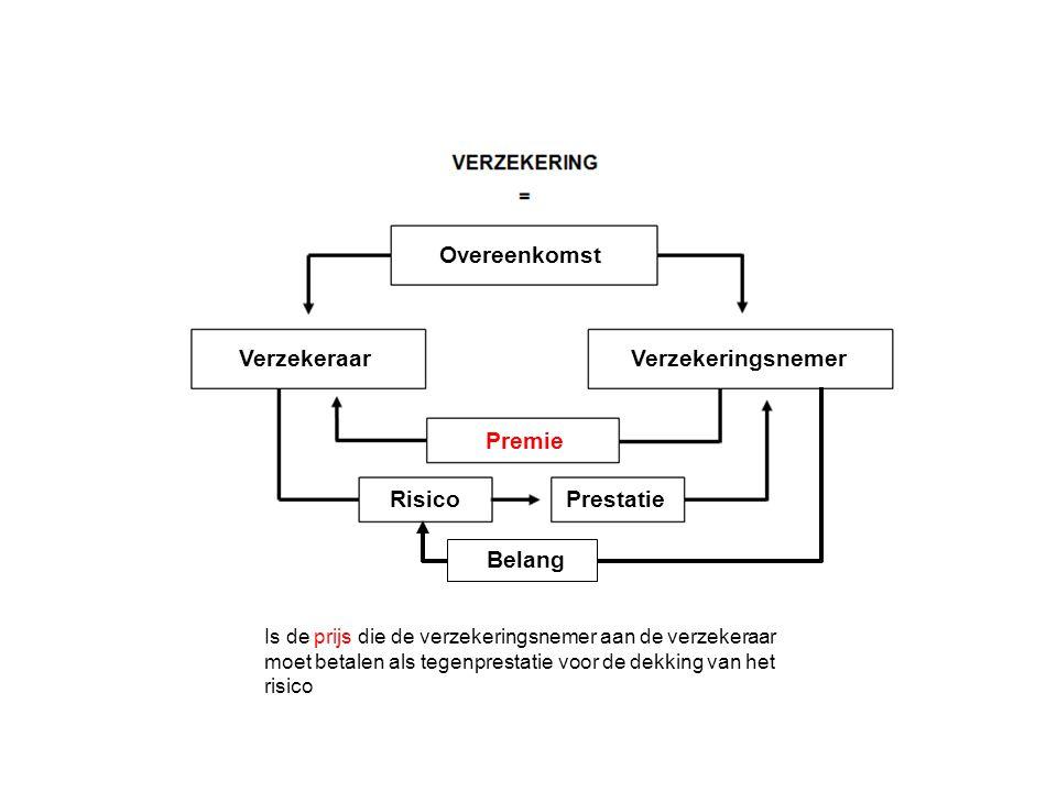 Verzekeringsnemer Overeenkomst Verzekeraar Premie RisicoPrestatie Is de prijs die de verzekeringsnemer aan de verzekeraar moet betalen als tegenprestatie voor de dekking van het risico Belang