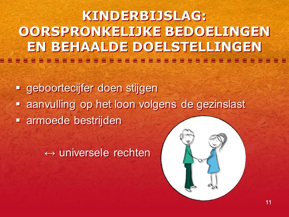 11 KINDERBIJSLAG: OORSPRONKELIJKE BEDOELINGEN EN BEHAALDE DOELSTELLINGEN  geboortecijfer doen stijgen  aanvulling op het loon volgens de gezinslast