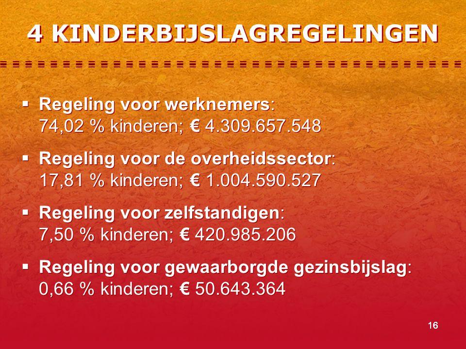 16  Regeling voor werknemers: 74,02 % kinderen; € 4.309.657.548  Regeling voor de overheidssector: 17,81 % kinderen; € 1.004.590.527  Regeling voor