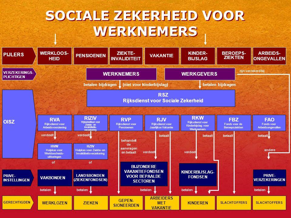 5 SOCIALE ZEKERHEID VOOR WERKNEMERS WERKLOZENZIEKEN GEPEN- SIONEERDEN ARBEIDERS MET VAKANTIE KINDEREN SLACHTOFFERS WERKLOOS- HEID KINDER- BIJSLAG VAKANTIEPENSIOENEN ARBEIDS- ONGEVALLEN ZIEKTE- INVALIDITEIT BEROEPS- ZIEKTEN SLACHTOFFERS HVW Hulpkas voor Werkloosheids- uitkeringen HZIV Hulpkas voor Ziekte- en Invaliditeitsverzekering VERZEKERINGS- PLICHTIGEN OISZ GERECHTIGDEN RSZ Rijksdienst voor Sociale Zekerheid betalen bijdragen(niet voor kinderbijslag)betalen bijdragen RKW Rijksdienst voor Kinderbijslag voor Werknemers verdeelt of behandelt de aanvragen en betaalt betaalt betalen betaalt andere zijn verzekerd bij verdeelt PIJLERS RVA Rijksdienst voor Arbeidsvoorziening RIZIV Rijksinstituut voor Ziekte- en Invaliditeits- verzekering RVP Rijksdienst voor Pensioenen RJV Rijksdienst voor Jaarlijkse Vakantie FBZ Fonds voor de Beroepsziekten FAO Fonds voor Arbeidsongevallen KINDERBIJSLAG- FONDSEN PRIVE- VERZEKERINGEN PRIVE- INSTELLINGEN VAKBONDEN LANDSBONDEN (ZIEKENFONDSEN) BIJZONDERE VAKANTIEFONDSEN VOOR BEPAALDE SECTOREN WERKNEMERS WERKGEVERS