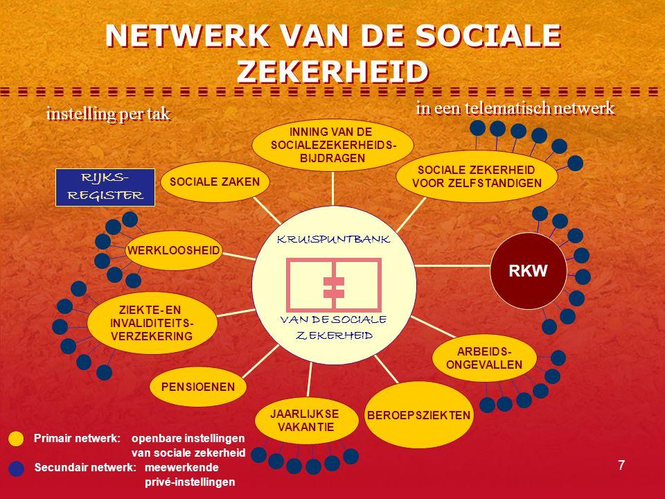 7 NETWERK VAN DE SOCIALE ZEKERHEID Primair netwerk:openbare instellingen van sociale zekerheid Secundair netwerk:meewerkende privé-instellingen RIJKS- REGISTER KRUISPUNTBANK VAN DE SOCIALE ZEKERHEID INNING VAN DE SOCIALEZEKERHEIDS- BIJDRAGEN SOCIALE ZAKEN WERKLOOSHEID ZIEKTE- EN INVALIDITEITS- VERZEKERING PENSIOENEN JAARLIJKSE VAKANTIE BEROEPSZIEKTEN ARBEIDS- ONGEVALLEN SOCIALE ZEKERHEID VOOR ZELFSTANDIGEN RKW instelling per tak in een telematisch netwerk