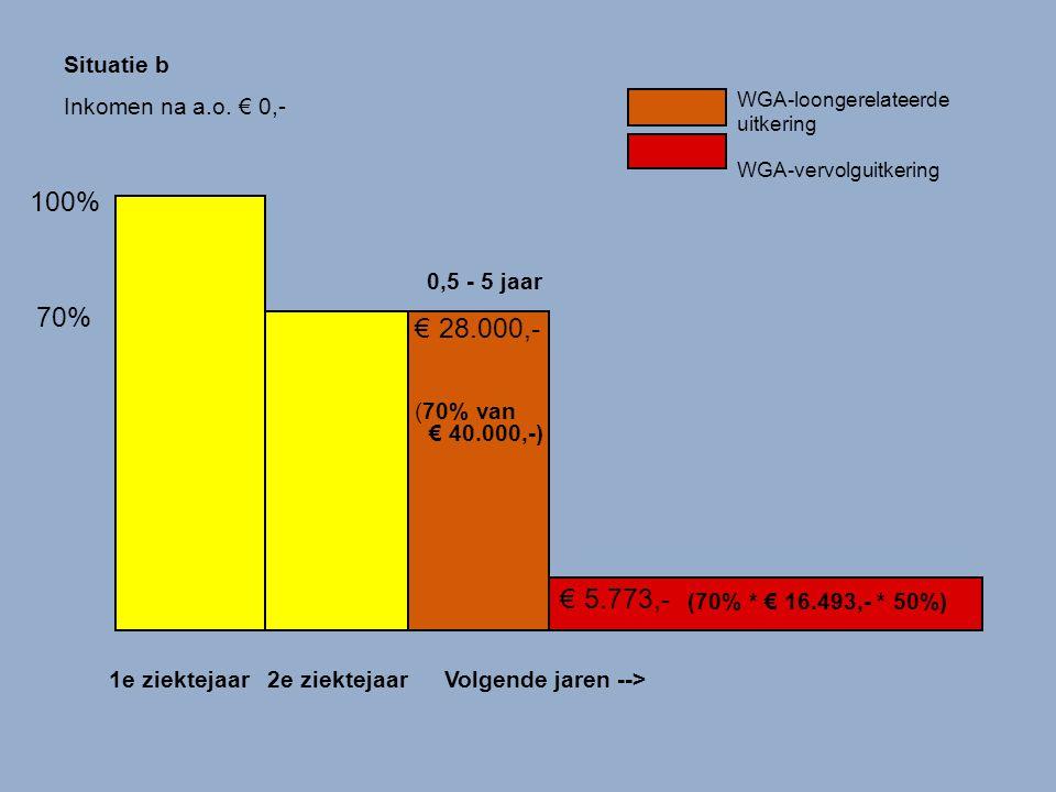 22 900 125 WGA-vervolguitkering € 5.773,- (70% *€ 16.493,- * 50%) 100% 1e ziektejaar2e ziektejaar 70% Volgende jaren --> WGA-loongerelateerde uitkerin
