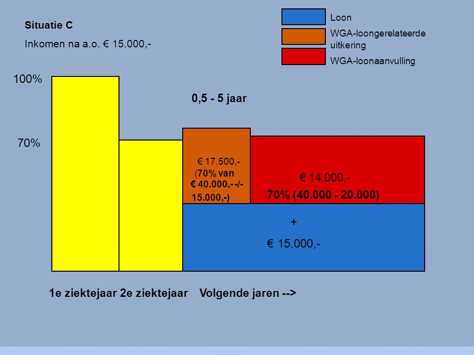 100% 1e ziektejaar2e ziektejaarVolgende jaren --> Loon € 17.500,- (70% van € 40.000,- -/- 15.000,-) WGA-loongerelateerde uitkering WGA-loonaanvulling