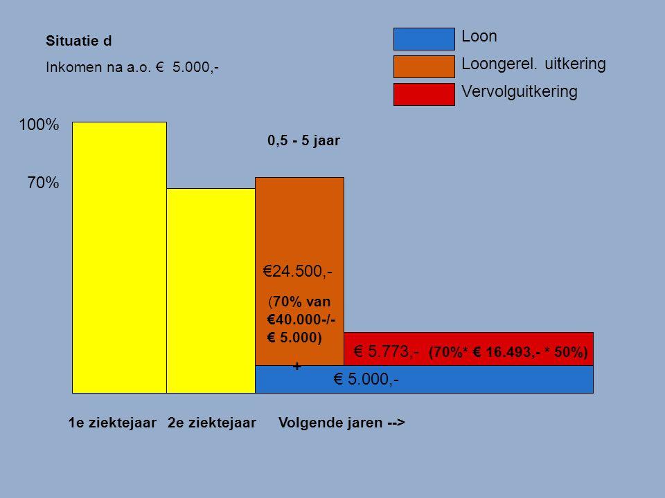 100% 70% 1e ziektejaar2e ziektejaarVolgende jaren --> Loon Loongerel. uitkering Vervolguitkering € 5.000,- 0,5 - 5 jaar €24.500,- (70% van €40.000-/-