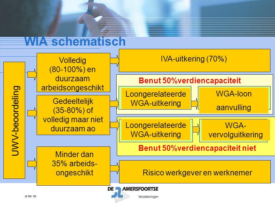 22 900 125 WIA schematisch Volledig (80-100%) en duurzaam arbeidsongeschikt UWV-beoordeling IVA-uitkering (70%) Minder dan 35% arbeids- ongeschikt Ris