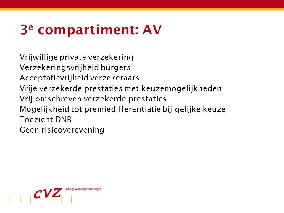 3 e compartiment: AV Vrijwillige private verzekering Verzekeringsvrijheid burgers Acceptatievrijheid verzekeraars Vrije verzekerde prestaties met keuz
