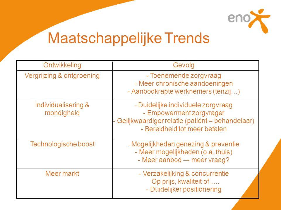 Maatschappelijke Trends - Verzakelijking & concurrentie Op prijs, kwaliteit of …. - Duidelijker positionering Meer markt - Mogelijkheden genezing & pr