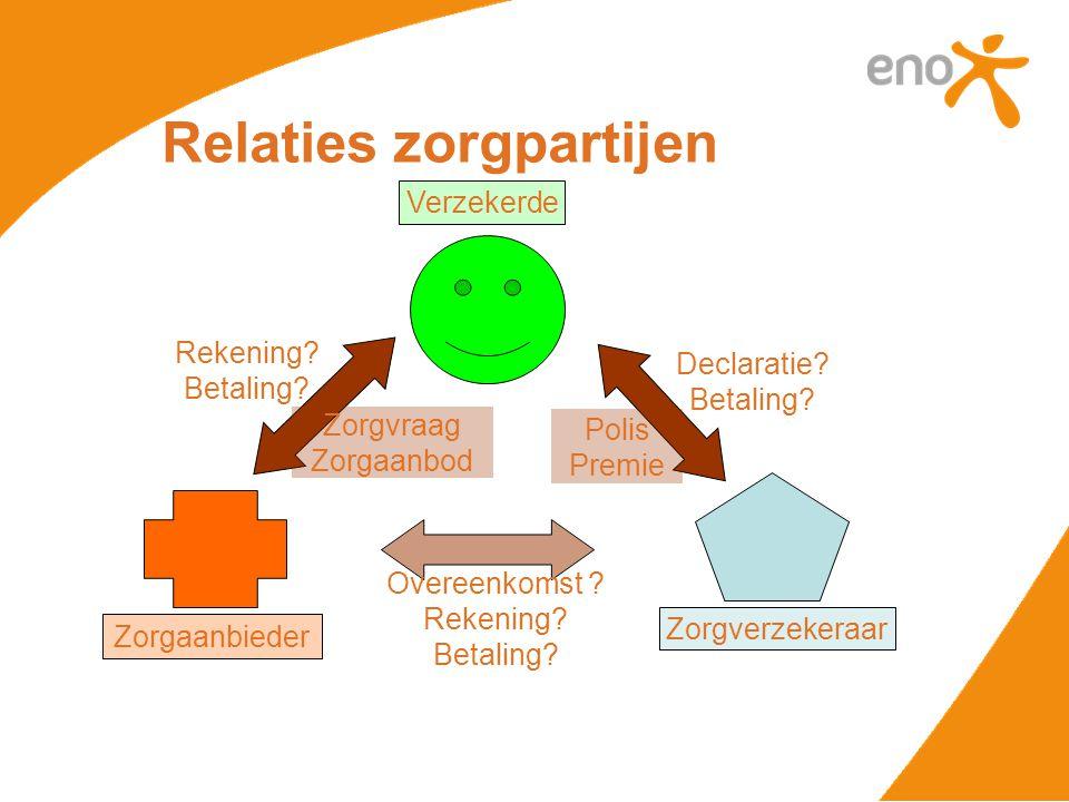 Relaties zorgpartijen Verzekerde Zorgaanbieder Zorgverzekeraar Rekening.