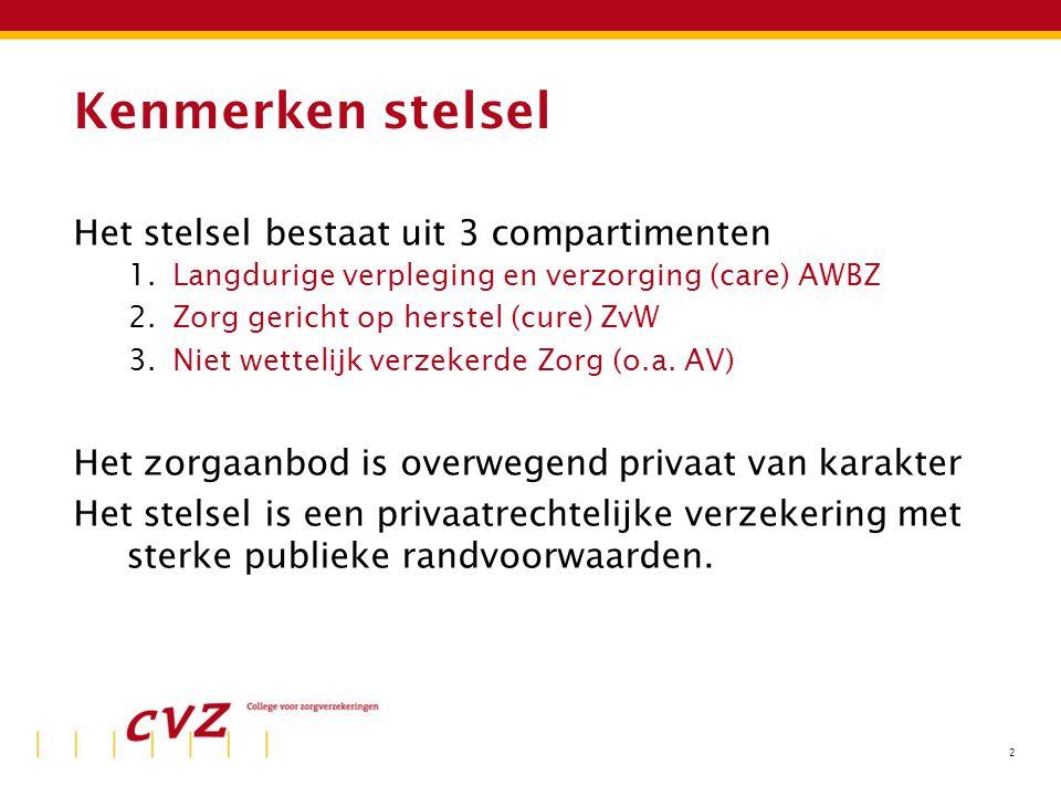 3 ZVW: 2e compartiment Invoering zorgverzekeringswet 1-1-2006 Een wettelijke verplichte verzekering voor alle Nederlandse onderdanen voor de gevolgen van behoefte aan geneeskundige zorg.