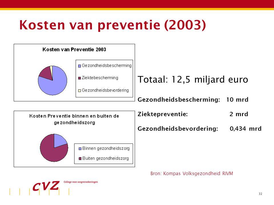 32 Kosten van preventie (2003) Totaal: 12,5 miljard euro Gezondheidsbescherming: 10 mrd Ziektepreventie: 2 mrd Gezondheidsbevordering: 0,434 mrd Bron: