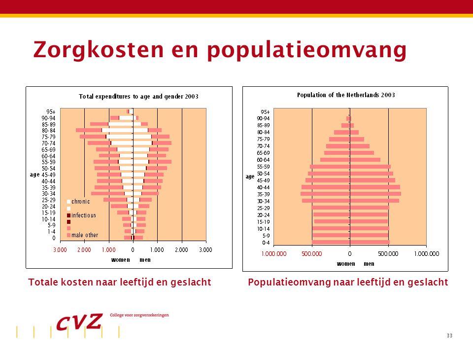 33 Zorgkosten en populatieomvang Totale kosten naar leeftijd en geslachtPopulatieomvang naar leeftijd en geslacht