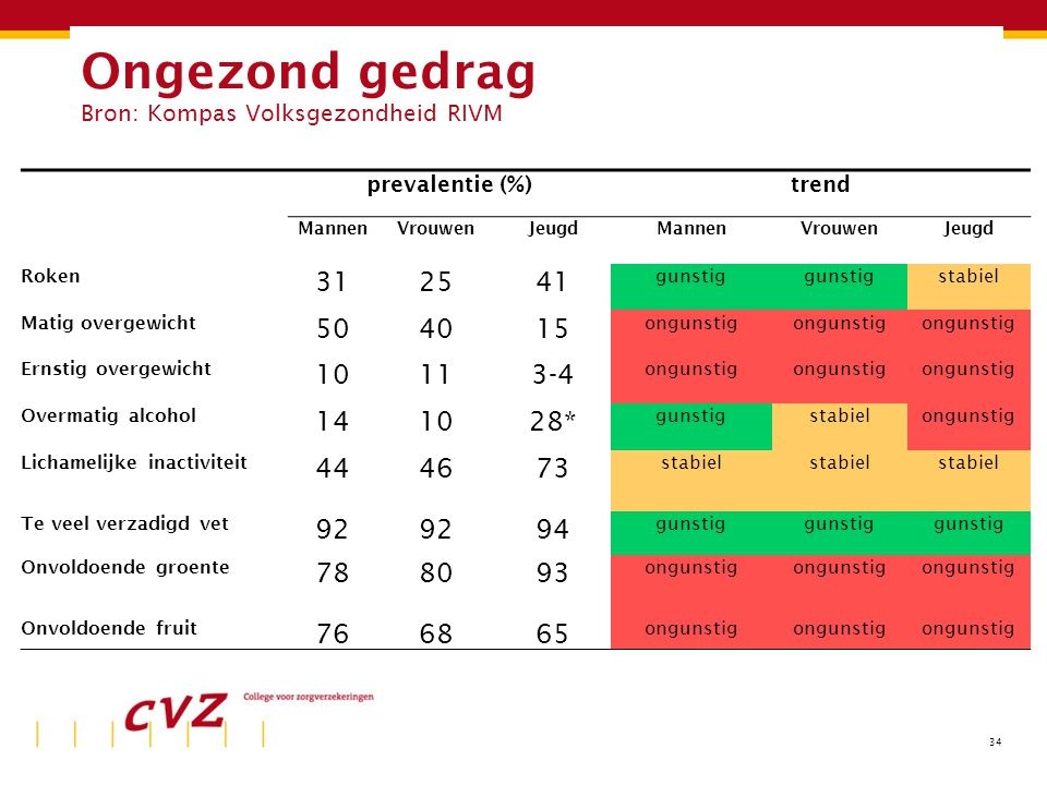 34 Ongezond gedrag Bron: Kompas Volksgezondheid RIVM prevalentie (%)trend MannenVrouwenJeugdMannenVrouwenJeugd Roken 312541 gunstig stabiel Matig over