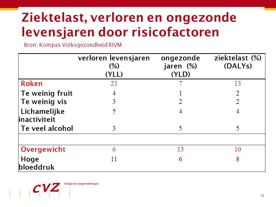 35 Ziektelast, verloren en ongezonde levensjaren door risicofactoren Bron: Kompas Volksgezondheid RIVM verloren levensjaren (%) (YLL) ongezonde jaren (%) (YLD) ziektelast (%) (DALYs) Roken 21713 Te weinig fruit 412 Te weinig vis 322 Lichamelijke inactiviteit 544 Te veel alcohol 355 Overgewicht 61310 Hoge bloeddruk 1168