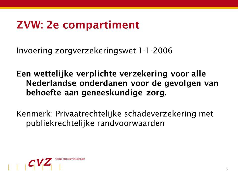 3 ZVW: 2e compartiment Invoering zorgverzekeringswet 1-1-2006 Een wettelijke verplichte verzekering voor alle Nederlandse onderdanen voor de gevolgen