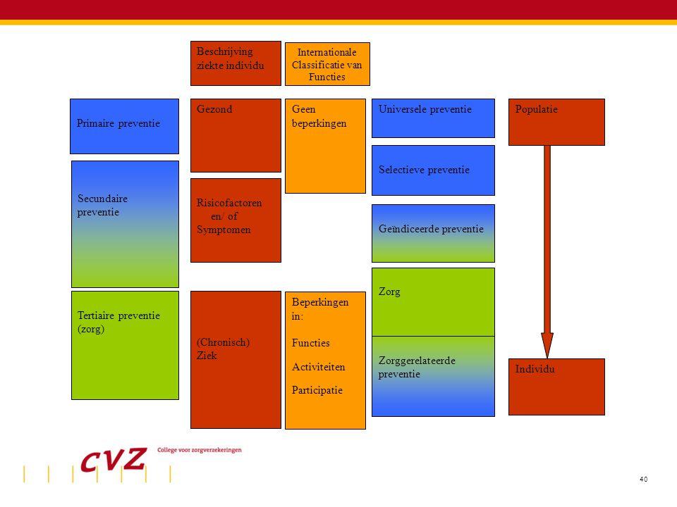 40 Primaire preventie Secundaire preventie Tertiaire preventie (zorg) Universele preventie Selectieve preventie Geïndiceerde preventie Zorggerelateerd