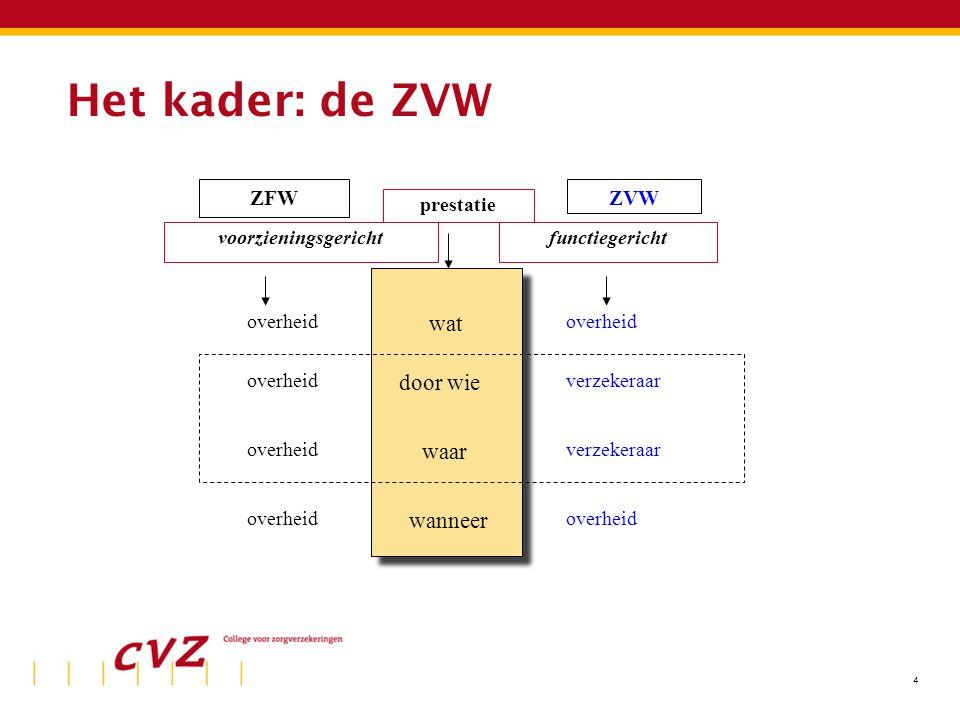 4 Het kader: de ZVW wat door wie waar wanneer overheid verzekeraar overheid voorzieningsgericht prestatie ZFWZVW functiegericht