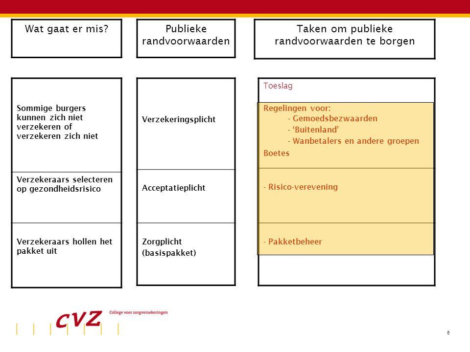 6 Sommige burgers kunnen zich niet verzekeren of verzekeren zich niet Verzekeraars selecteren op gezondheidsrisico Verzekeraars hollen het pakket uit