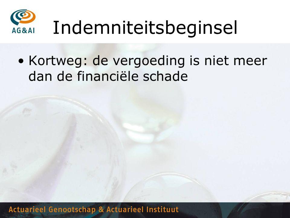 Indemniteitsbeginsel •Kortweg: de vergoeding is niet meer dan de financiële schade