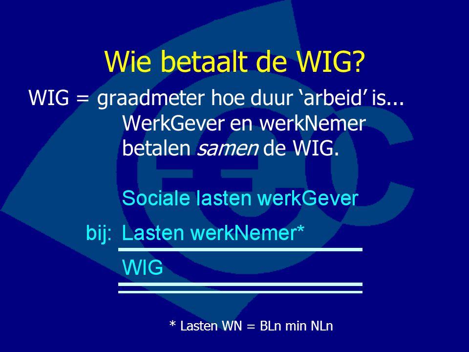 Wie betaalt de WIG? WIG = graadmeter hoe duur 'arbeid' is... WerkGever en werkNemer betalen samen de WIG. * Lasten WN = BLn min NLn