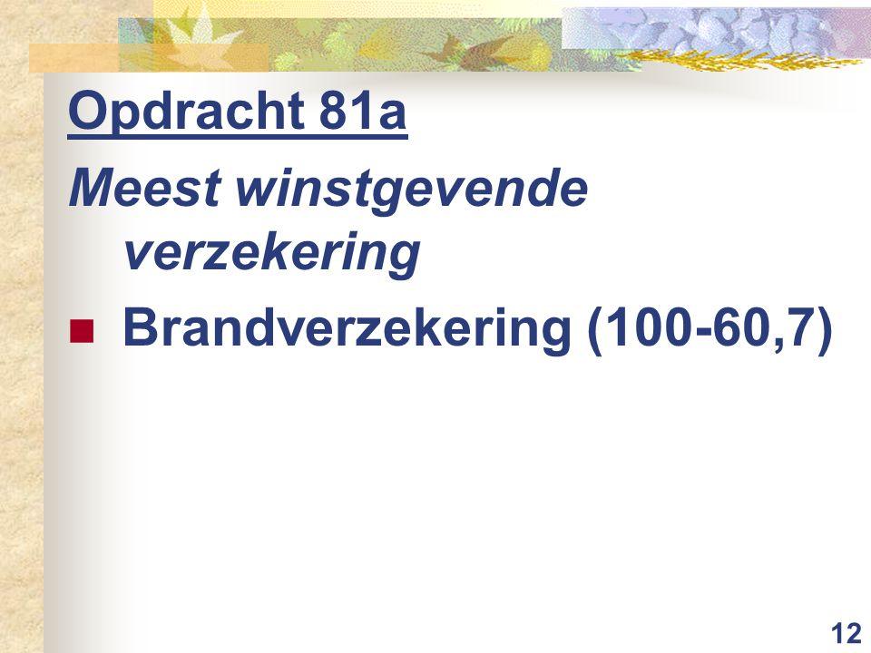 12 Opdracht 81a Meest winstgevende verzekering  Brandverzekering (100-60,7)