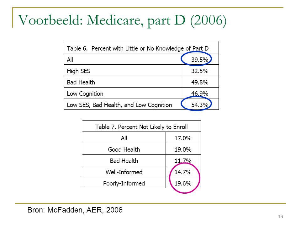 13 Bron: McFadden, AER, 2006 Voorbeeld: Medicare, part D (2006)
