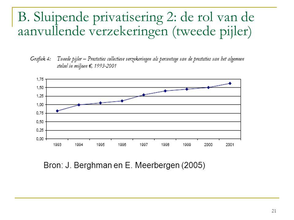 21 B.Sluipende privatisering 2: de rol van de aanvullende verzekeringen (tweede pijler) Bron: J.