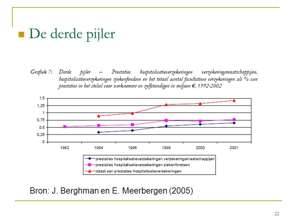 22  De derde pijler Bron: J. Berghman en E. Meerbergen (2005)
