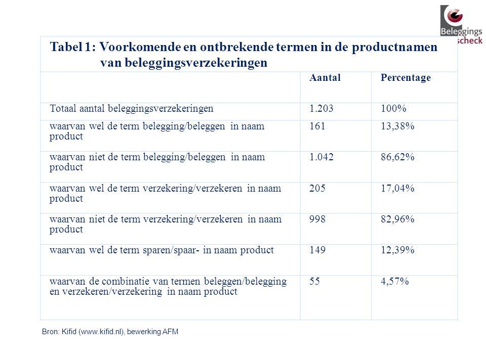 Tabel 1: Voorkomende en ontbrekende termen in de productnamen van beleggingsverzekeringen AantalPercentage Totaal aantal beleggingsverzekeringen1.2031
