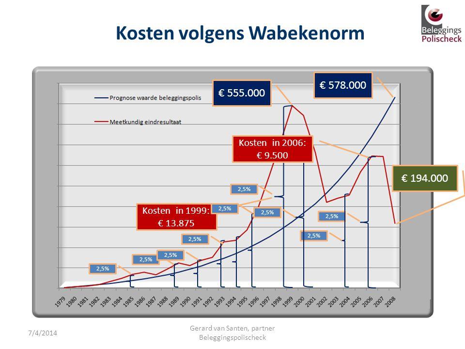 € 555.000 2,5% Kosten in 1999: € 13.875 Kosten volgens Wabekenorm 2,5% € 194.000 2,5% € 578.000 2,5% Kosten in 2006: € 9.500 7/4/2014 Gerard van Sante