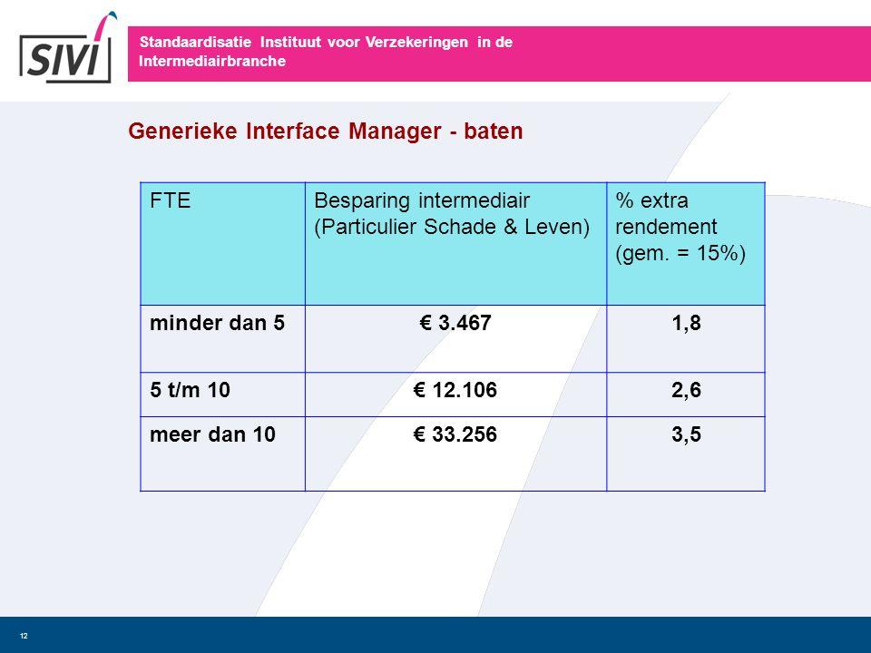 Standaardisatie Instituut voor Verzekeringen in de Intermediairbranche 12 FTEBesparing intermediair (Particulier Schade & Leven) % extra rendement (ge