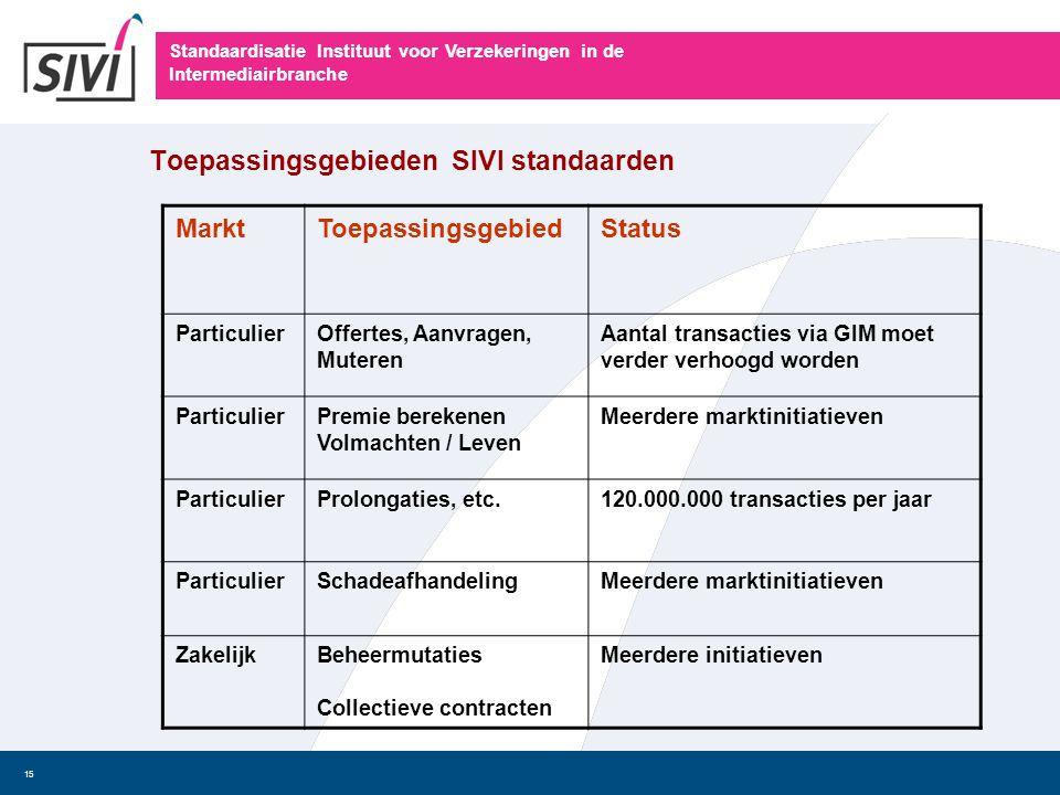 Standaardisatie Instituut voor Verzekeringen in de Intermediairbranche 15 Toepassingsgebieden SIVI standaarden MarktToepassingsgebiedStatus Particulie