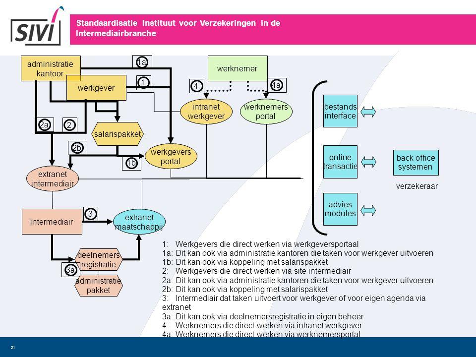 Standaardisatie Instituut voor Verzekeringen in de Intermediairbranche 21 intermediair administratie kantoor werkgever extranet intermediair extranet