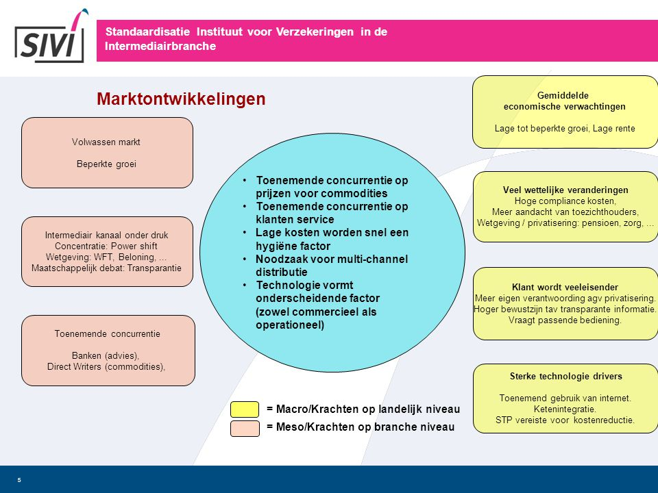 Standaardisatie Instituut voor Verzekeringen in de Intermediairbranche 5 Volwassen markt Beperkte groei Gemiddelde economische verwachtingen Lage tot