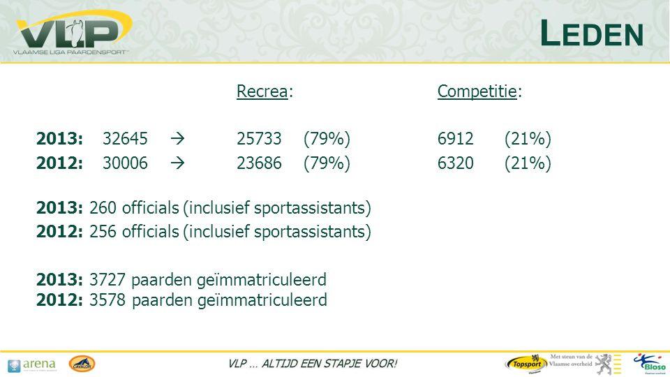 Recrea: Competitie: 2013:32645  25733(79%)6912(21%) 2012:30006  23686(79%)6320(21%) 2013: 260 officials (inclusief sportassistants) 2012: 256 officials (inclusief sportassistants) 2013: 3727 paarden geïmmatriculeerd 2012: 3578 paarden geïmmatriculeerd L EDEN