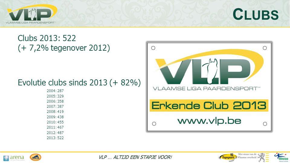 Clubs 2013: 522 (+ 7,2% tegenover 2012) Evolutie clubs sinds 2013 (+ 82%) 2004: 287 2005: 329 2006: 358 2007: 387 2008: 419 2009: 438 2010: 455 2011: 467 2012: 487 2013: 522 C LUBS
