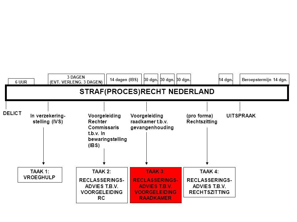 STRAF(PROCES)RECHT NEDERLAND DELICT 6 UUR In verzekering- stelling (IVS) TAAK 1: VROEGHULP 3 DAGEN (EVT. VERLENG. 3 DAGEN) Voorgeleiding Rechter Commi