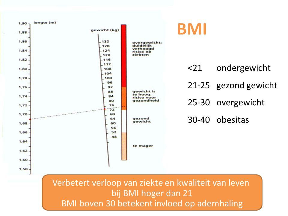 BMI <21ondergewicht 21-25gezond gewicht 25-30overgewicht 30-40obesitas Verbetert verloop van ziekte en kwaliteit van leven bij BMI hoger dan 21 BMI boven 30 betekent invloed op ademhaling