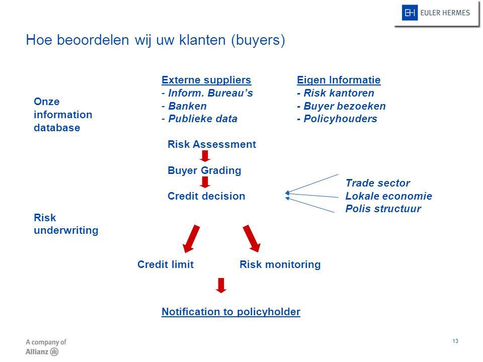 13 Hoe beoordelen wij uw klanten (buyers) Onze information database Risk underwriting Externe suppliersEigen Informatie - Inform. Bureau's- Risk kanto