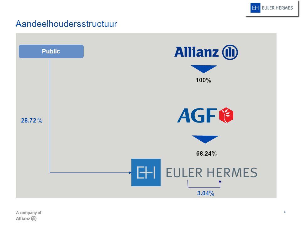 15 Inhoud 1Wie is Euler Hermes 2Onze business 3Werking kredietverzekering 4Onze producten 5Verkoopargumenten 6Waarom Euler Hermes