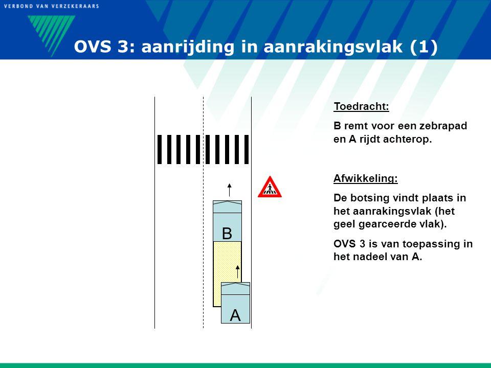 OVS 3: aanrijding in aanrakingsvlak (1) A B Toedracht: B remt voor een zebrapad en A rijdt achterop. Afwikkeling: De botsing vindt plaats in het aanra