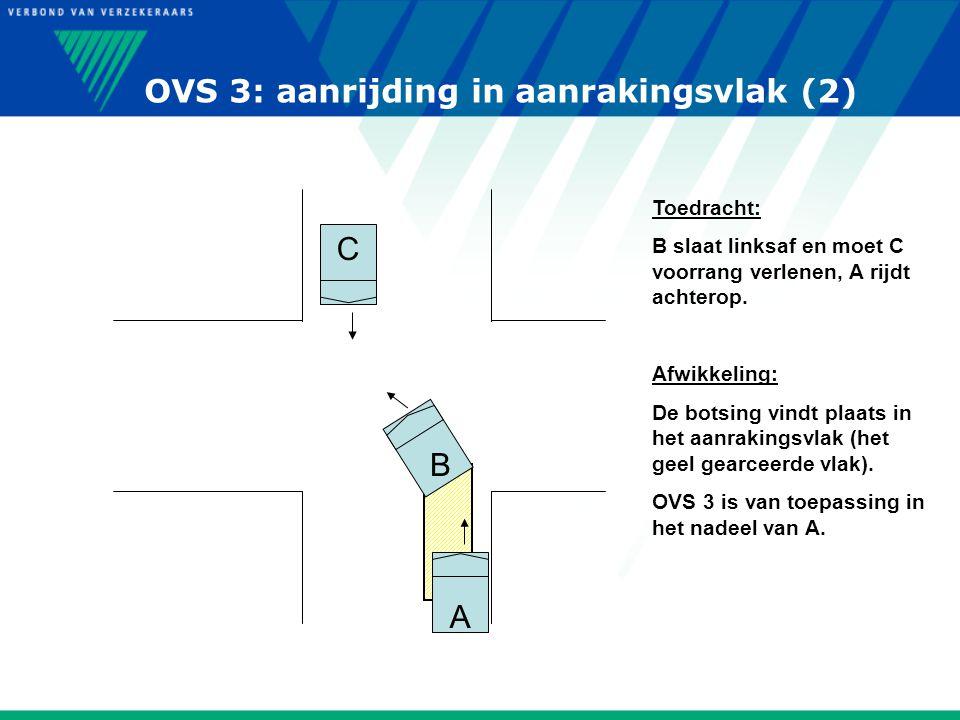 OVS 3: aanrijding in aanrakingsvlak (2) A B C Toedracht: B slaat linksaf en moet C voorrang verlenen, A rijdt achterop. Afwikkeling: De botsing vindt