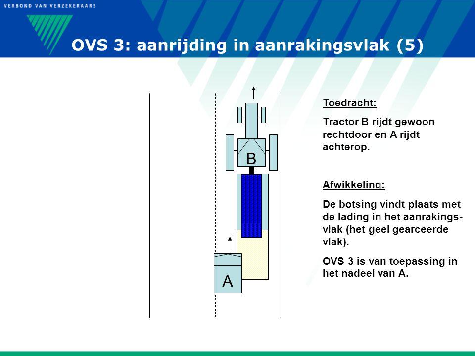 OVS 3: aanrijding in aanrakingsvlak (5) A Toedracht: Tractor B rijdt gewoon rechtdoor en A rijdt achterop. Afwikkeling: De botsing vindt plaats met de