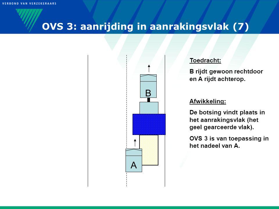 OVS 3: aanrijding in aanrakingsvlak (7) A B Toedracht: B rijdt gewoon rechtdoor en A rijdt achterop. Afwikkeling: De botsing vindt plaats in het aanra